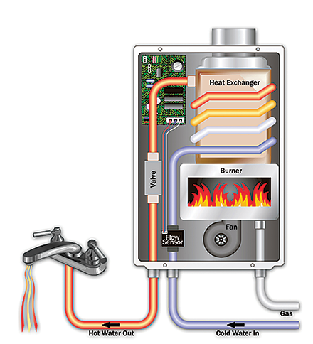 Media Water Heater >> Why Tankless Takagi Tankless Water Heaters Endless Hot Water